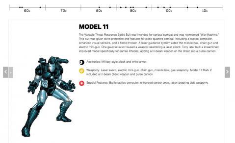 アイアンマンのスタイル年表