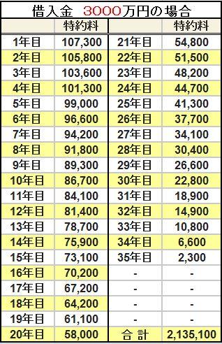 団体信用生命保険 3000万円の特約料