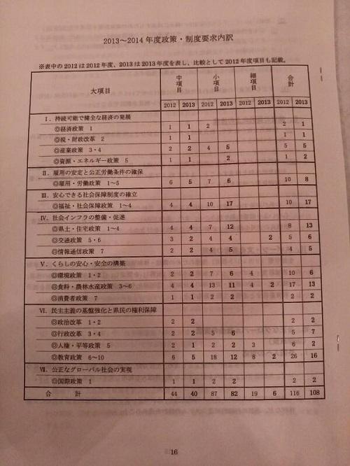 連合栃木2013~14年度栃木県施策に関する「政策・制度要求」討論集会③
