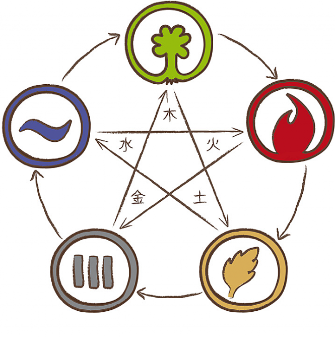 five-elements-in-chinese-medicine.png