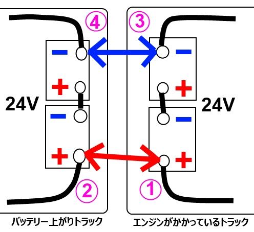 いすゞ いすゞ エルフ バッテリー上がり : usedtrucks.blog.fc2.com