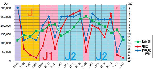アビスパ福岡のリーグ内順位と観客動員数順位と観客動員数のグラフ