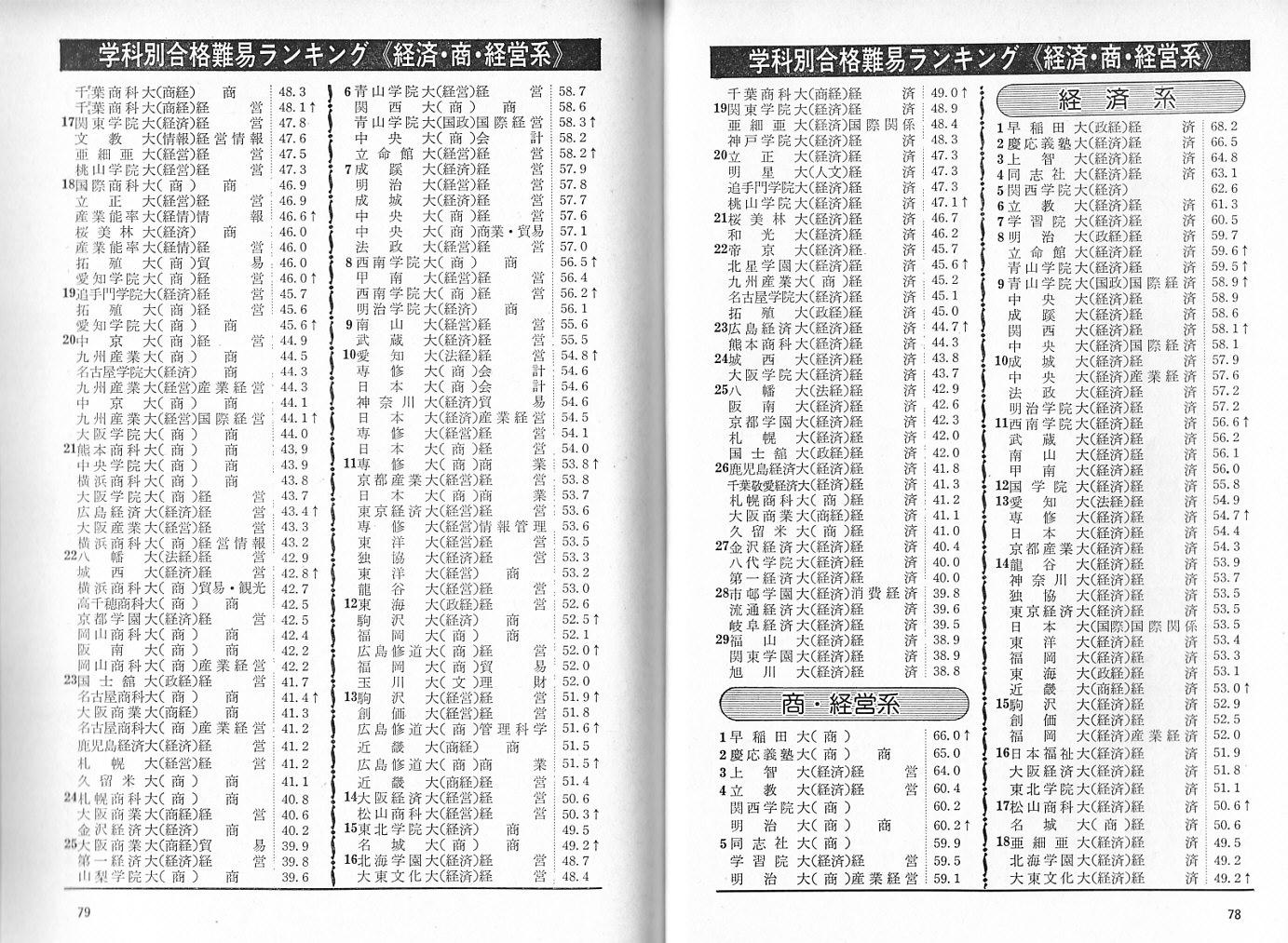 入試情報|成蹊大学 - SEIKEI