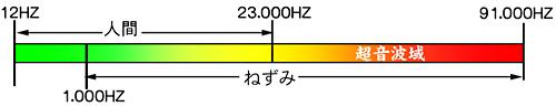超音波知覚領域