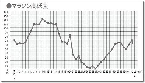 土山マラソン高低表