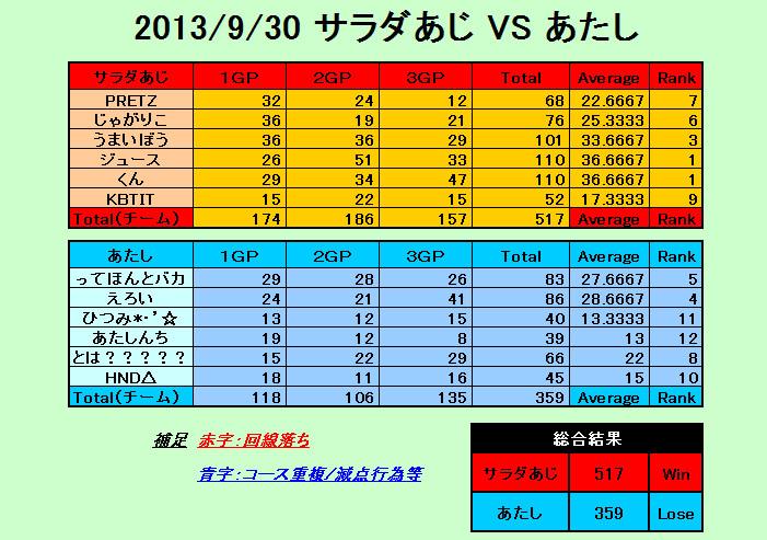 2013-09-30 サラダあじ vs あたし