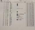 タミチャレ関東大会ミニ予選1回目暫定結果修正入