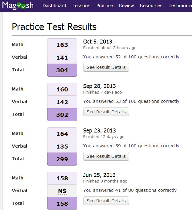 Magoosh practice test result