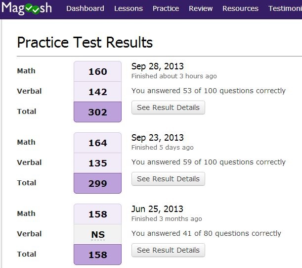 Magoosh Practice Test Results