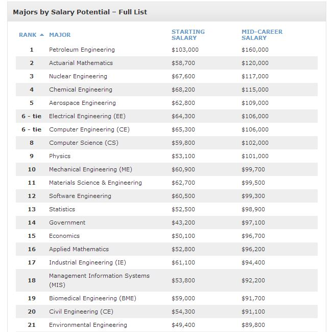 salary 2012-2013