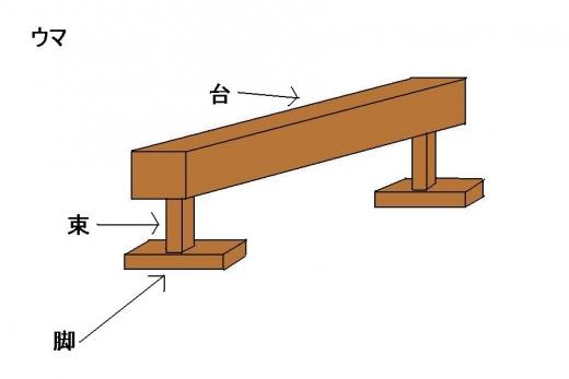 ウマの模式図