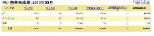 楽天アフィリエイト2013年3月成果レポート結果
