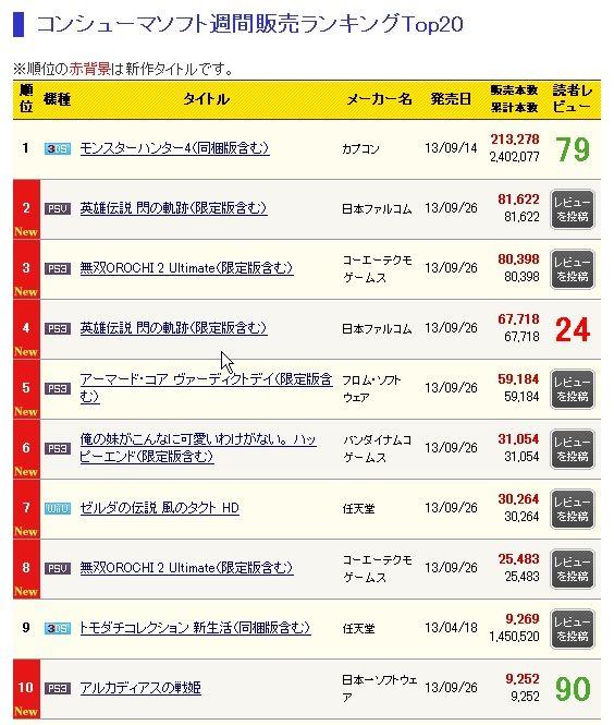 4亀初週売り上げ表
