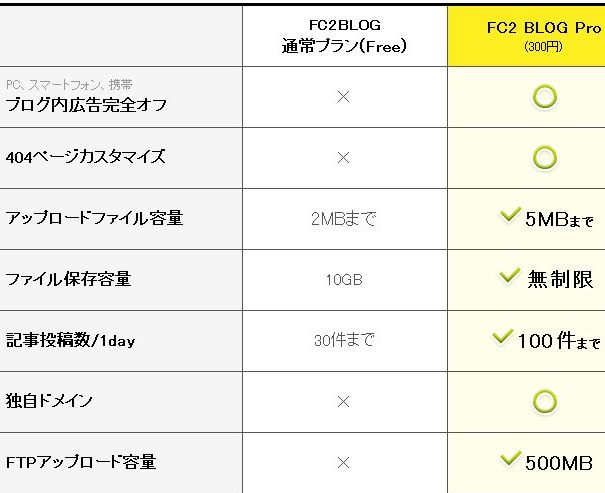 fc2ブログ契約プラン