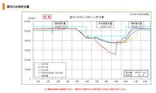 酒匂川水系貯水量2013/10/28