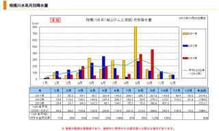 相模川水系月別降水量2013/10/28