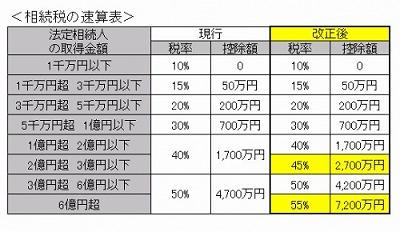 相続税税率2015
