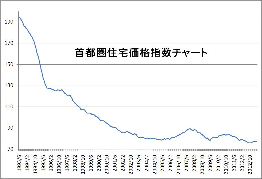 首都圏住宅価格指数