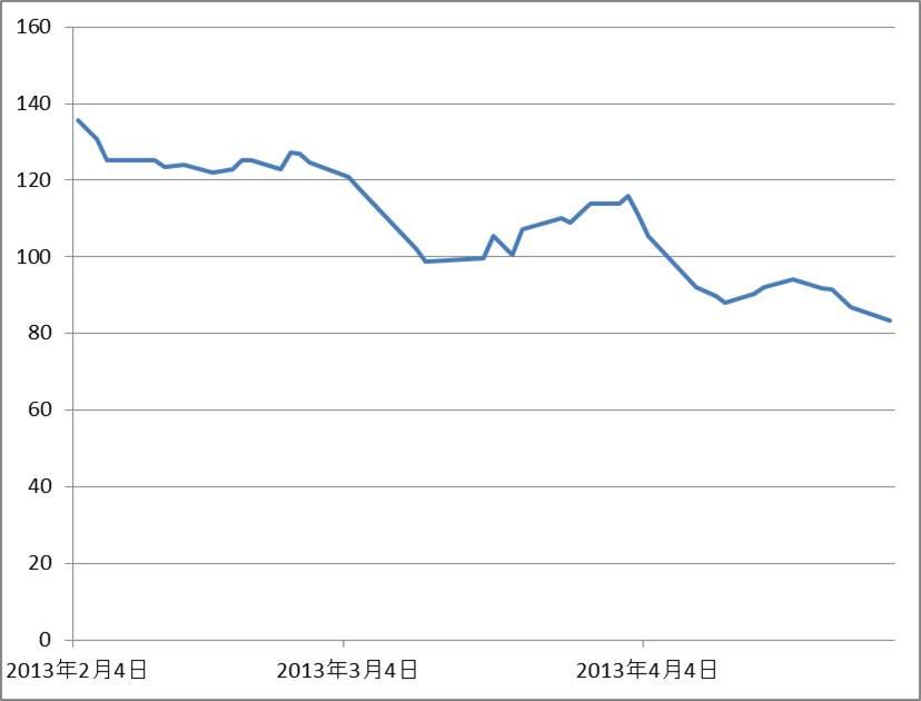 大化け株を探すためのCDS指数130427