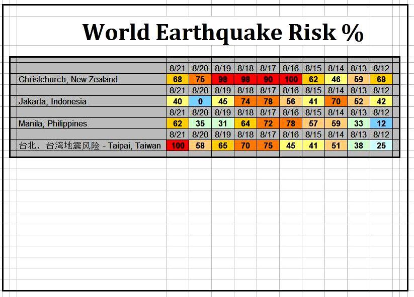 昨日の地震ニュージーランドM6.5も地震リスク100%の日だった...