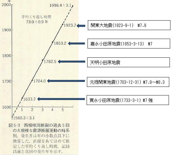 odawara-graph.jpg