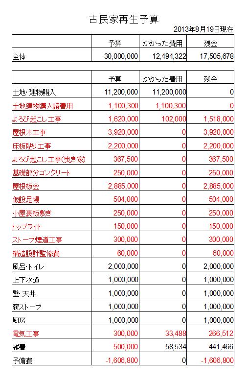 全体予算20130819