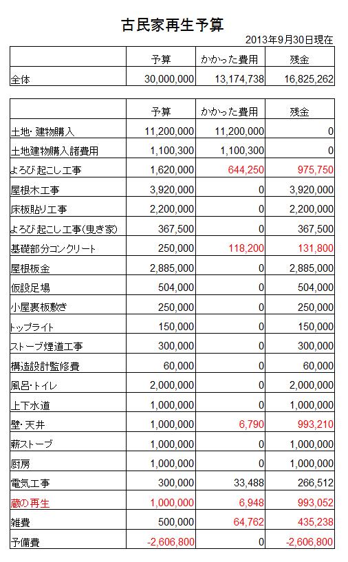 全体の予算20130930